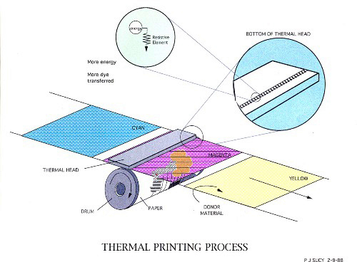 ThermalProcess